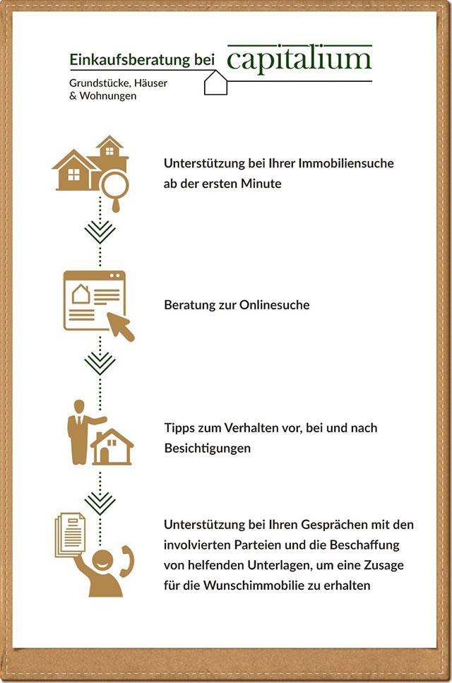 Einkaufsberatung Capitalium_Hamburg Baufinanzierung Immobilienprojekte Immobiliensuche Suche Haus