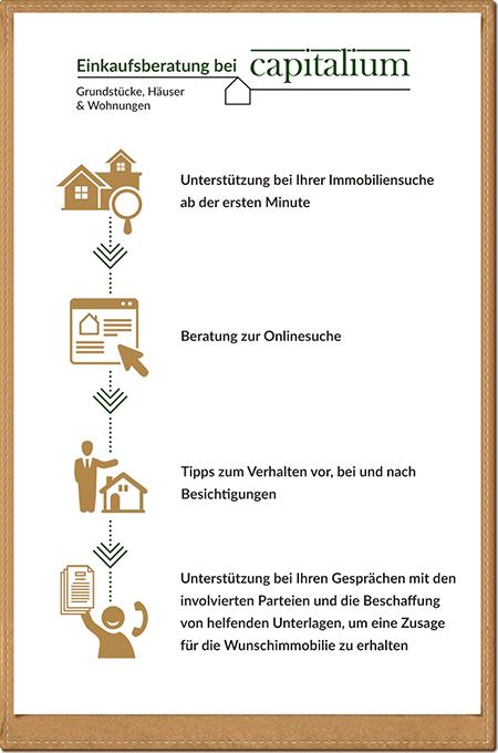 Mobile_Einkaufsberatung_Capitalium_Hamburg_Baufinanzierung_Immobilienprojekte
