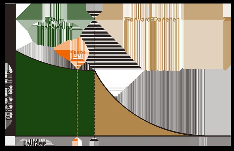 Forward-Darlehen Graph Capitalium Baufinanzierung Immobilien Anschlussfinanzierung Kapital Kredit niedrige Rate Zinsen
