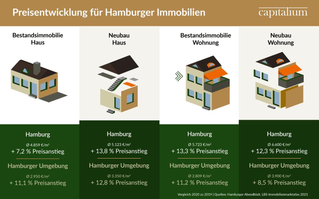 Immobilienpreisentwicklung in Hamburg